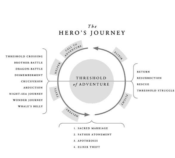 Hero Journey from The Hero with a Thousand Faces
